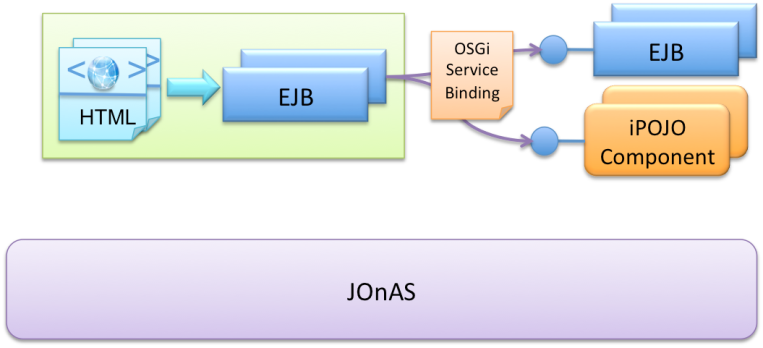 JOnAS showcase architecture