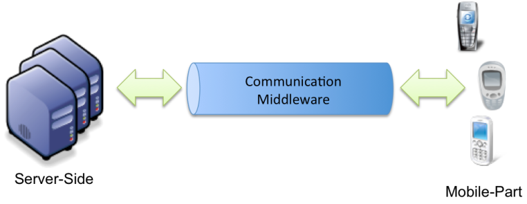The three parts of mobile systems