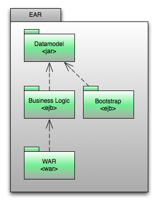 Package diagram of the generated application