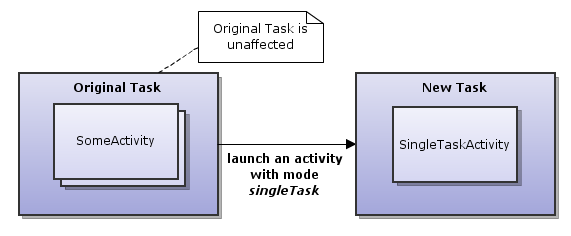 Android Activities and Tasks series – Activity Attributes – akquinet