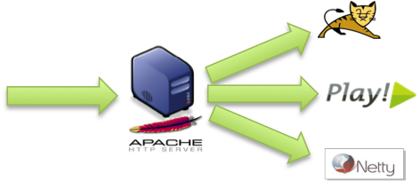 An Apache server used as frontend