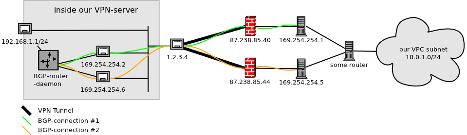 Connecting to Amazon VPC – akquinet AG – Blog