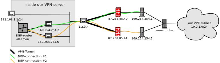 Figure 1: Amazon's VPN architecture