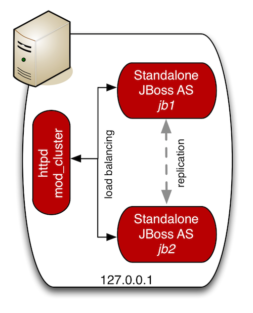 Clustering in JBoss AS7/EAP 6 – akquinet AG – Blog