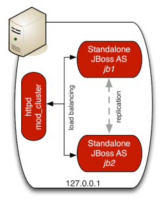 JBoss AS 7 clustering in standalone mode