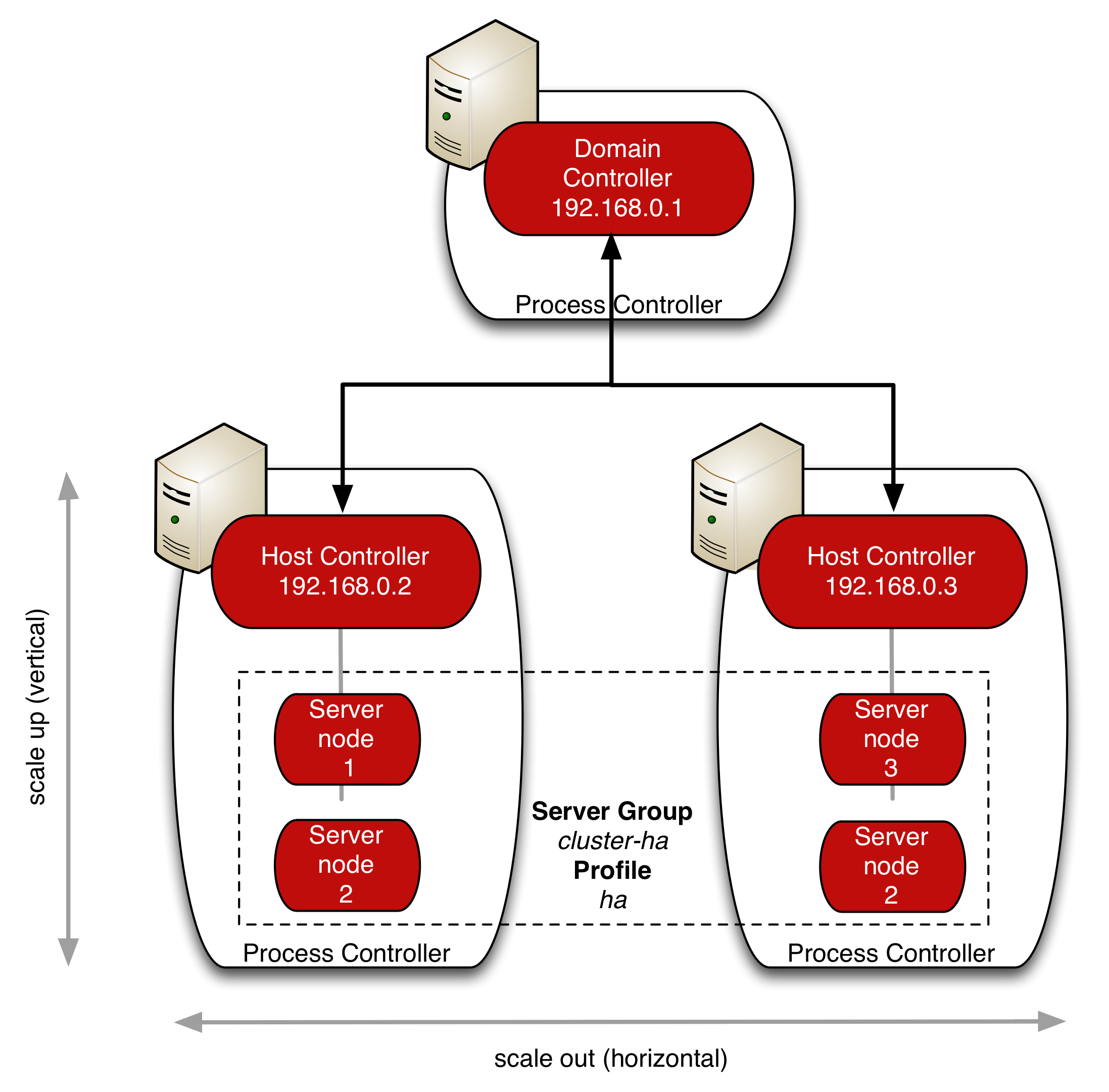 Managing cluster nodes in domain mode of JBoss AS 7 / EAP 6