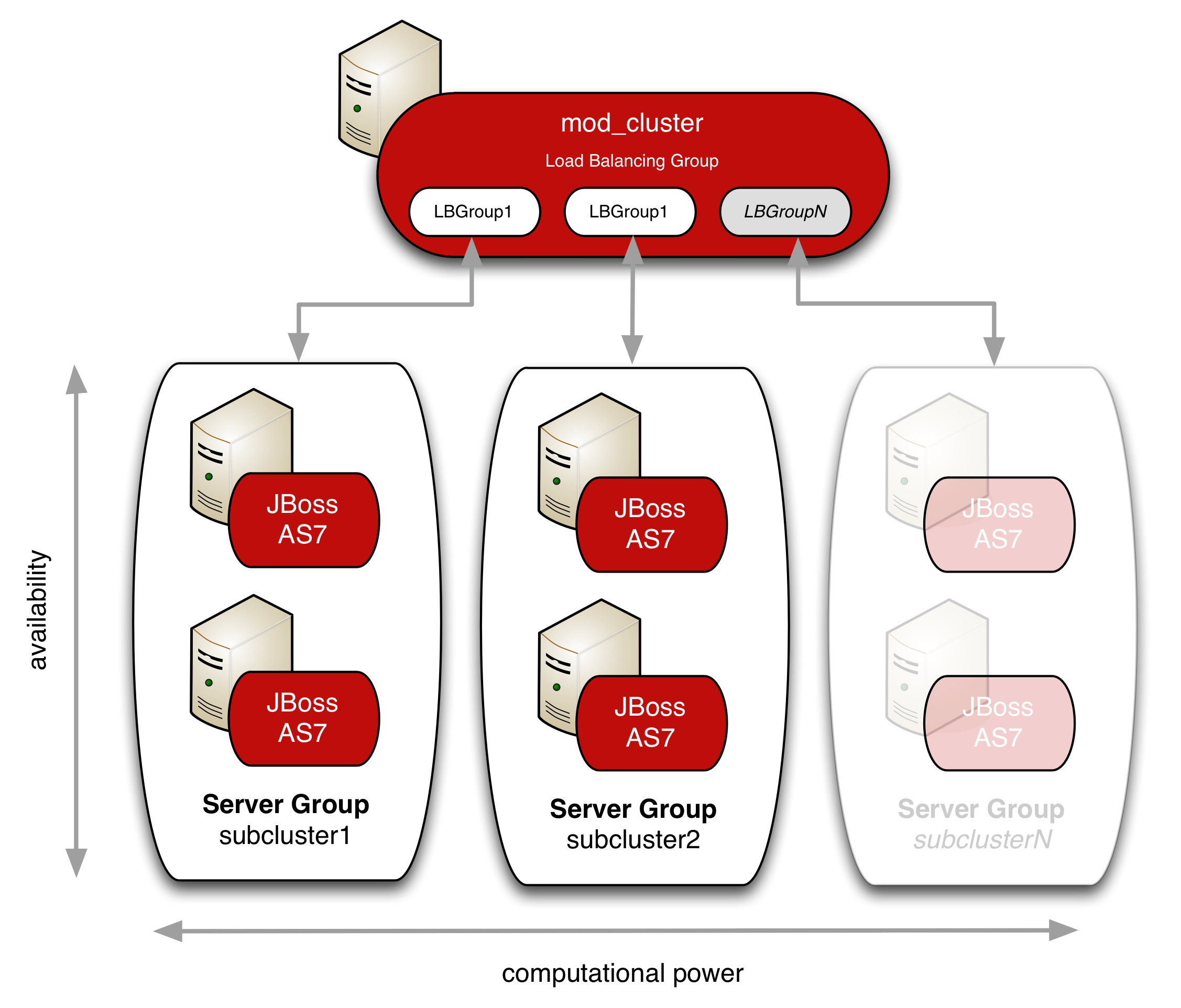 Scalable HA Clustering with JBoss AS 7 / EAP 6 – akquinet AG