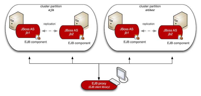 Load-balancing and failover of remote EJB clients in EAP6 and JBoss