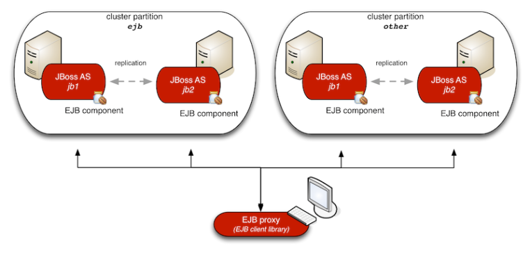 example ha cluster topology