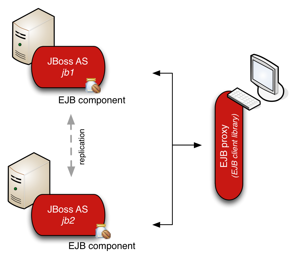 Load balancing and failover of remote ejb clients in eap6 and jboss as7 ejb cluster topology and client side load balancing with session failover baditri Images