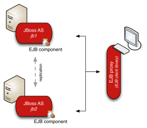 JBoss AS7 - EJB cluster topology and client-side load-balancing with session failover