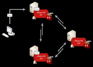 HornetQ - symmetric cluster topology