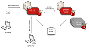 JBoss HornetQ - Live-Backup HA topology