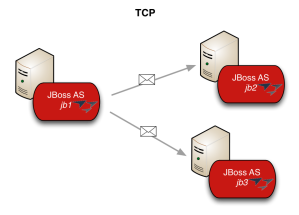 JGroups multicast communication with transport TCP