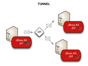 JGroups multicast communication with transport TUNNEL