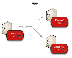 JGroups multicast communication with transport UDP