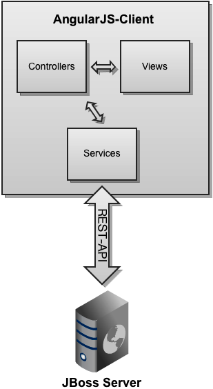Maintainable rich web applications with angularjs part 1 architecture diagram ccuart Gallery