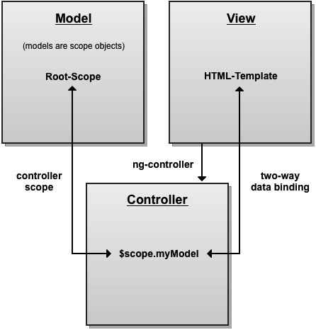 Maintainable rich web applications with angularjs part 1 mvc diagram ccuart Choice Image