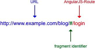 angularjs version history