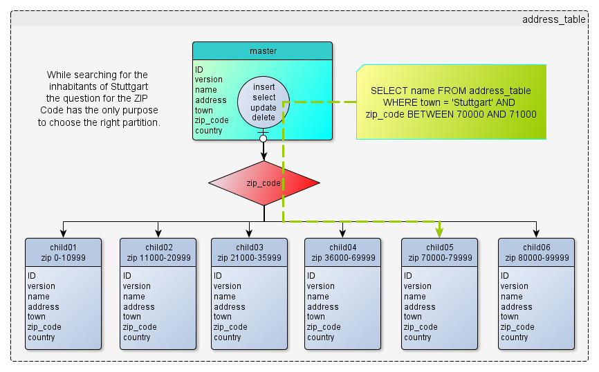 PostgreSQL: Partitioning big tables (Part 1) – akquinet AG – Blog