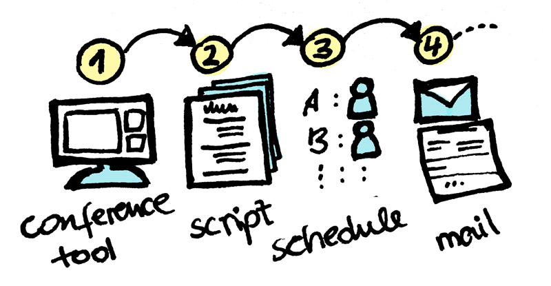 Shows tasks for doing a remote usability test