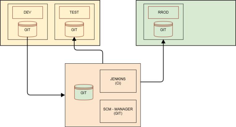 POC-Ci-Prozess