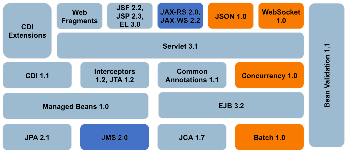 Red Hat JBoss Enterprise Application Platform 7 (JBoss EAP 7