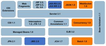 Red Hat JBoss Enterprise Application Platform 7 (JBoss EAP 7