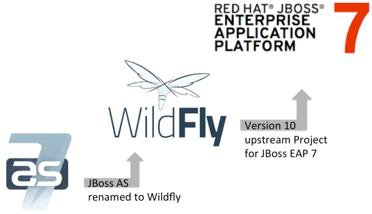 jboss-eap-wildfly-upstream-history