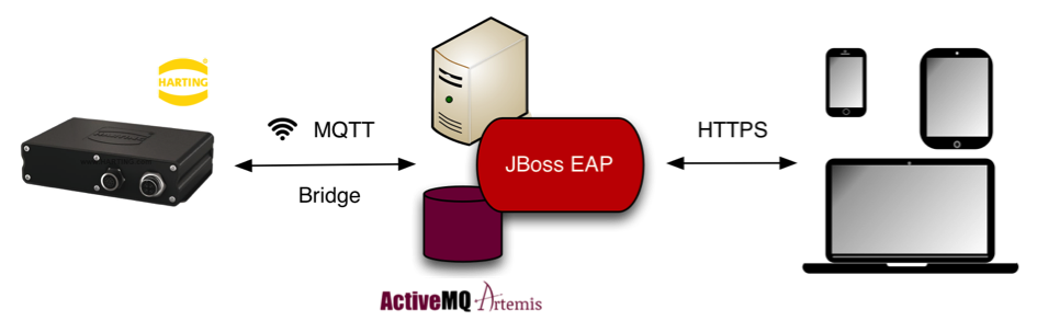Red Hat JBoss Middleware: A technology stack for IoT-Applications