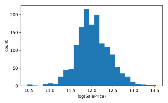Predicting House Prices On Kaggle A Gentle Introduction To