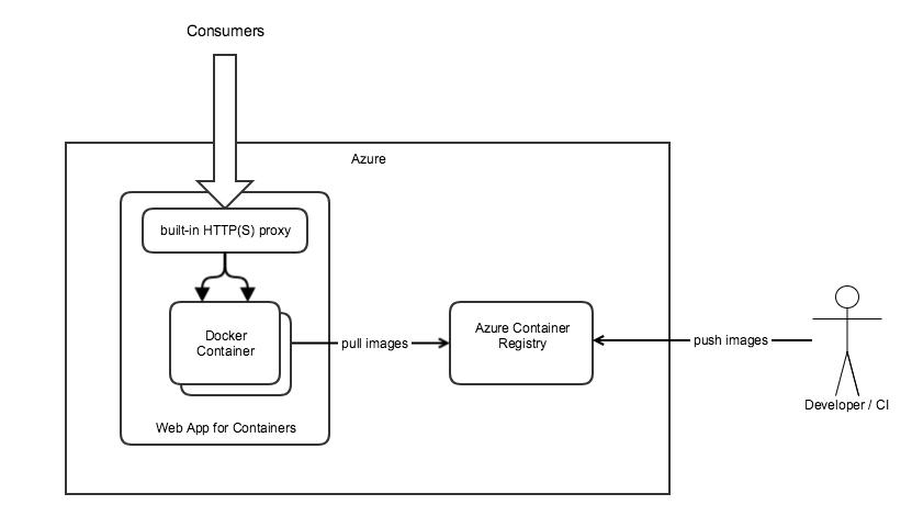 How to deploy a dockerized app to Microsoft Azure Web App