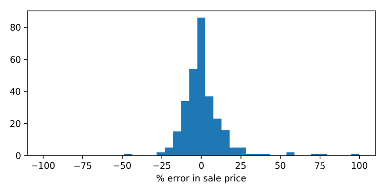 percentage error histogram.png