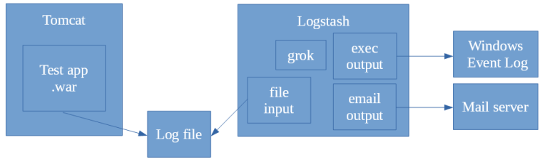 Tomcat to logfile to logstaash to windows event log and mail server